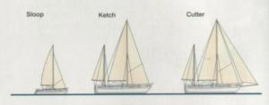Cutter (másnéven klipper) a Yachtok igazi elődje
