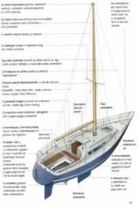 Hajótest felépítése